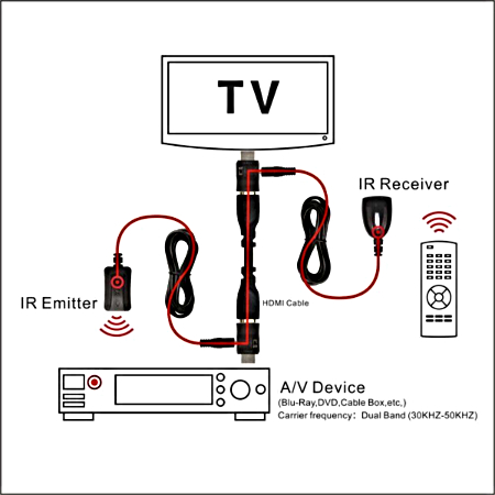 IR Over HDMI injector layout 2-261-133