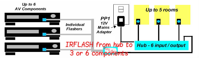 IRFLASH Multi-Room Diagram