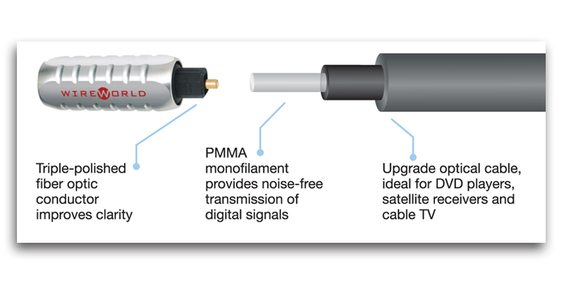 Wireworld Series 7 Balanced And Coaxial Digital Cables