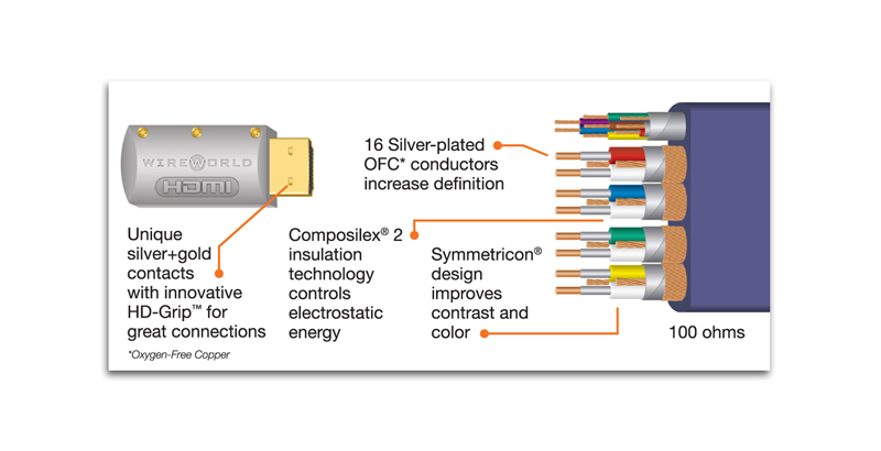 WireWorld HDMI cables, Utraviolet, Series 7 on